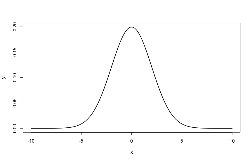 grafico curva gaussiana o normale