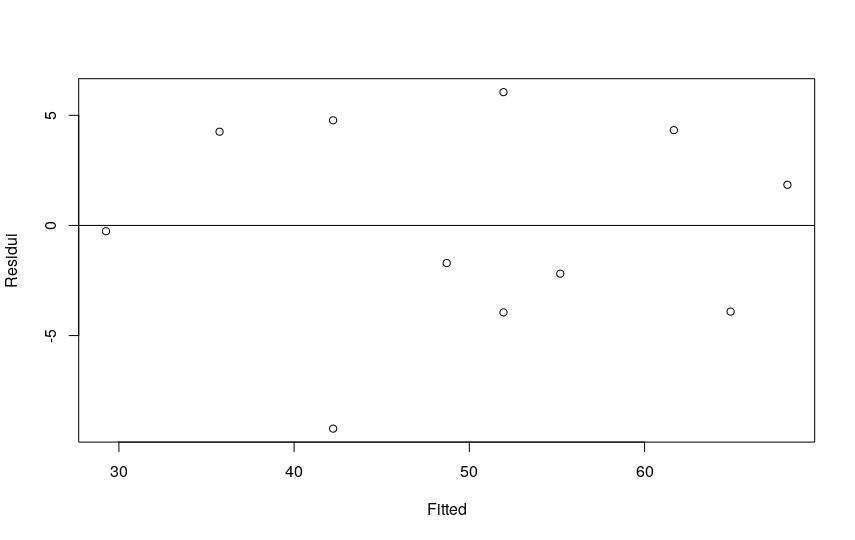 grafico linearità residui