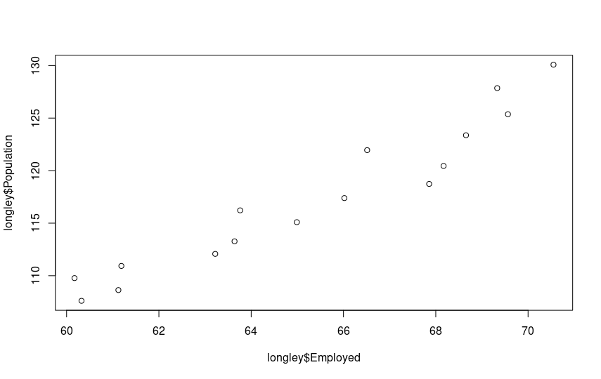 Residui regressione multipla